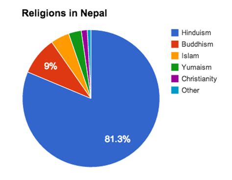 Essay on religious places of nepal